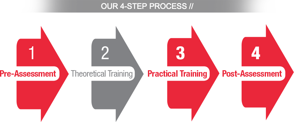 Our 4-Step Process