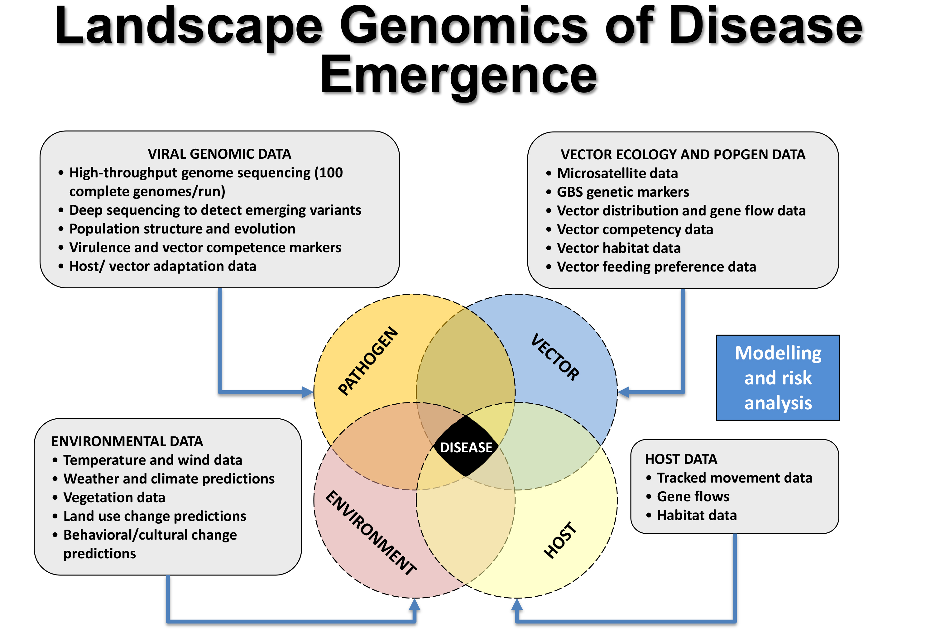 Landscape Genomics of Disease Emergence_Nikos_Lab