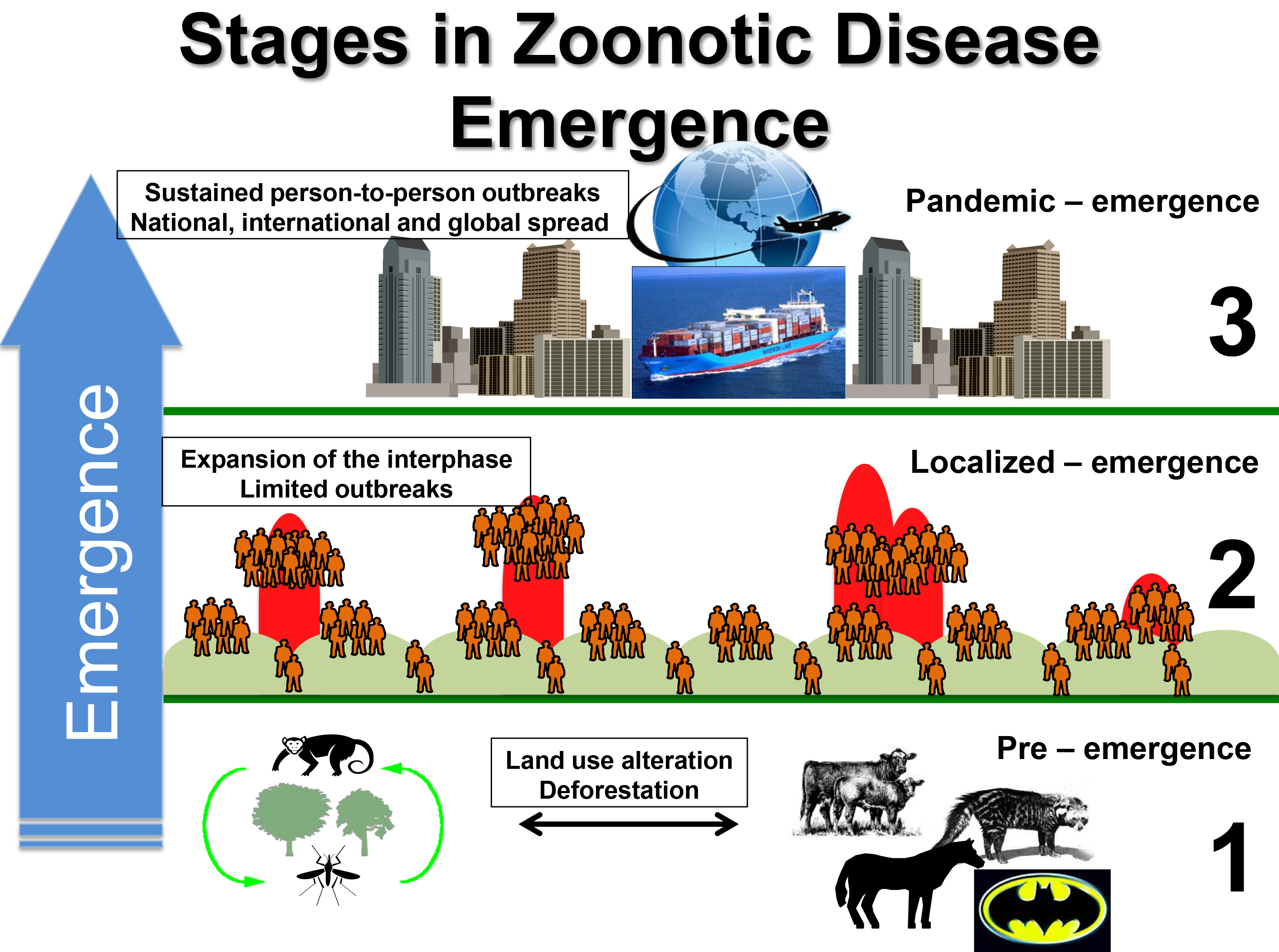 Stages of Zoonotic Disease Emergence_Nikos_Lab