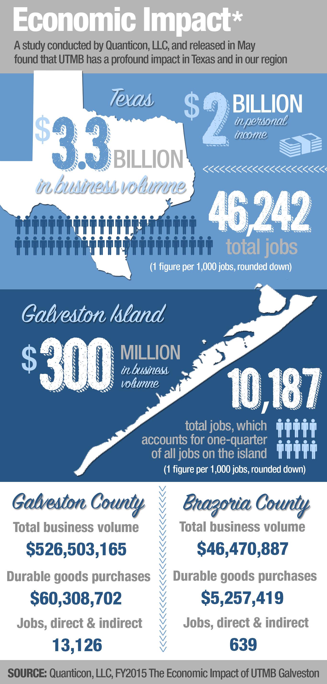 economic_impact_infographic