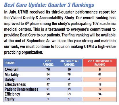 Best Care Update: Quarter 3 Rankings