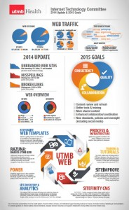 Infographic of ITC Web Update and Goals