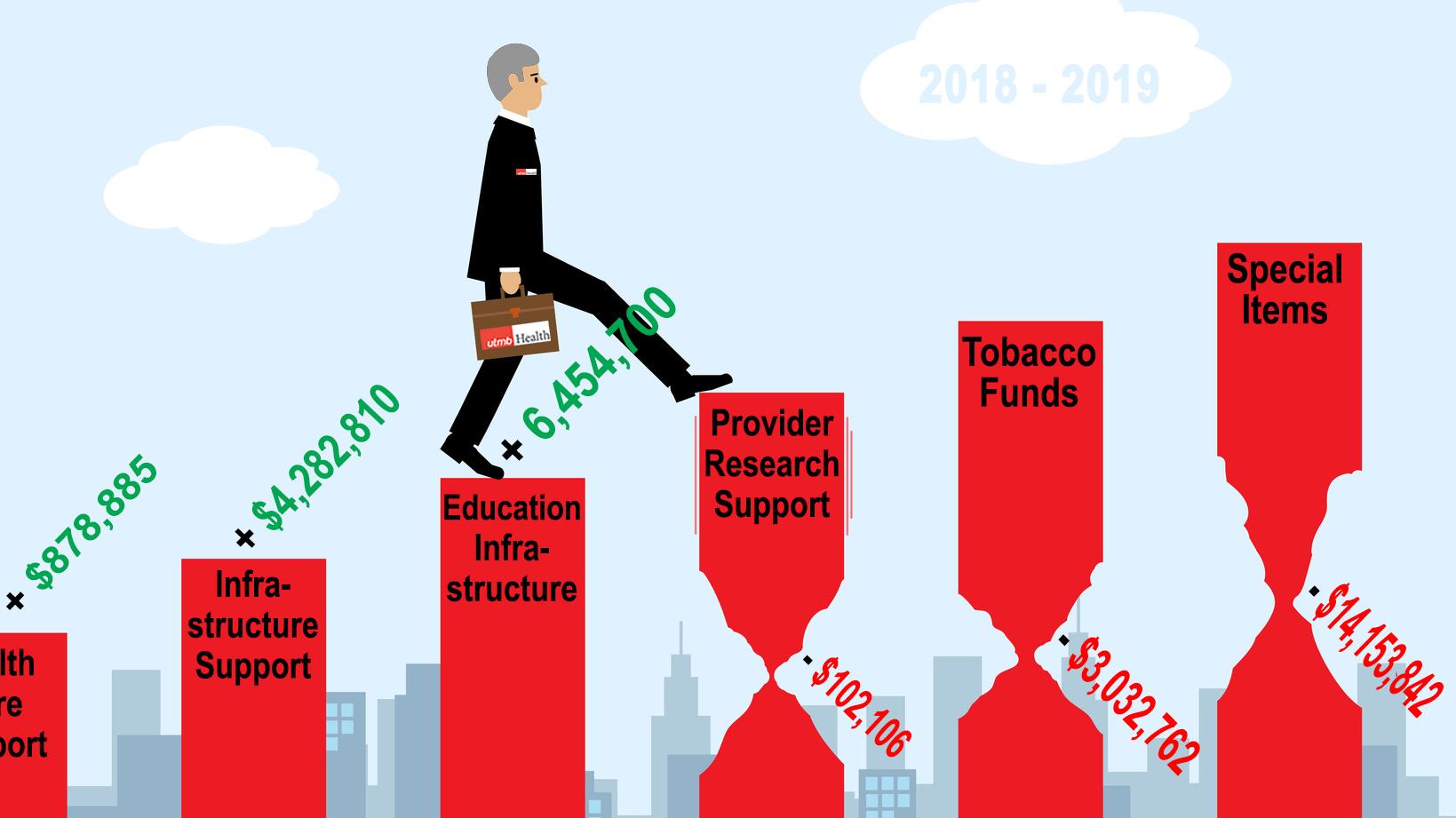 Sine Die Budget Results