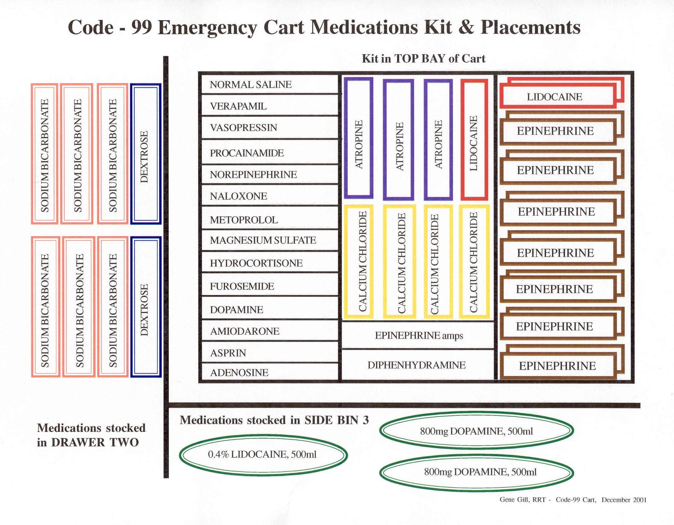 emergency cart Order an emergency cart from bell medical, and be prepared for urgent situations view the other supplies and equipment that we carry online today.