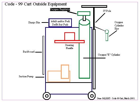 Crash Cart Stocking Diagram
