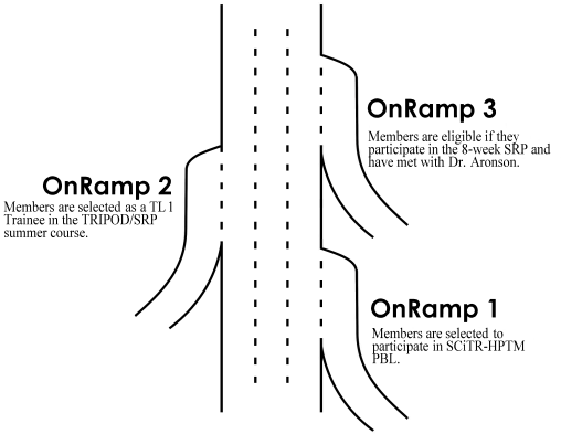 OnRamp Graphic