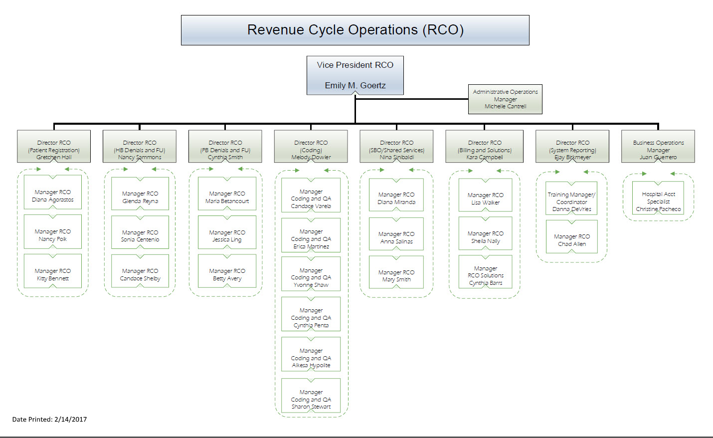 hospital organization chart adobe photoshop elements 60