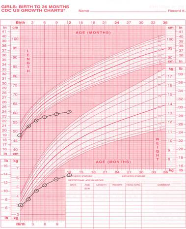 Infant Health Assessment 0 11 Months
